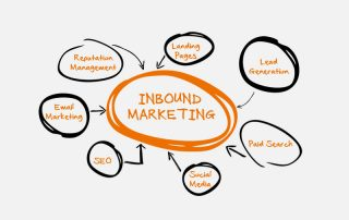 Things You Didn't Know About Inbound Marketing