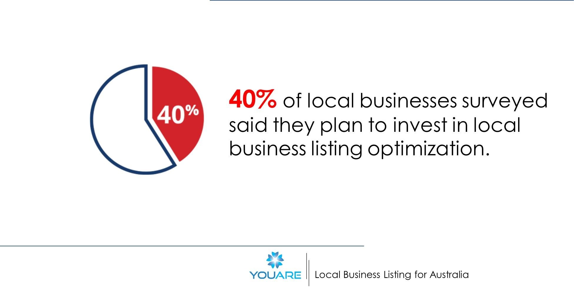 40% of local business